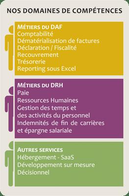 Domaines de compétences DWS