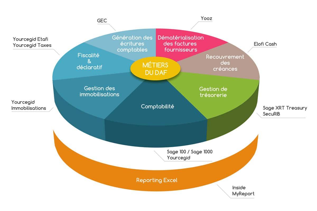 Compétences, solutions et logiciels pour DAF - Distributeur DWS Lille