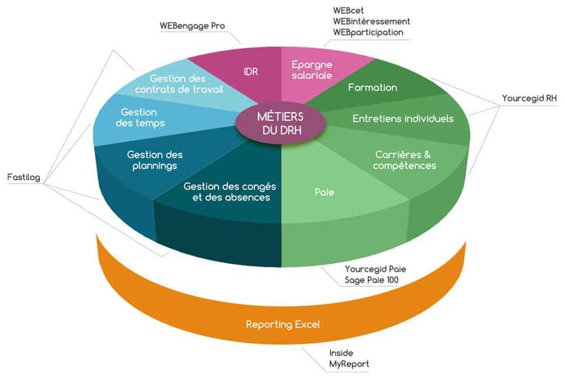 Solutions / logiciels pour DRH - DWS Lille