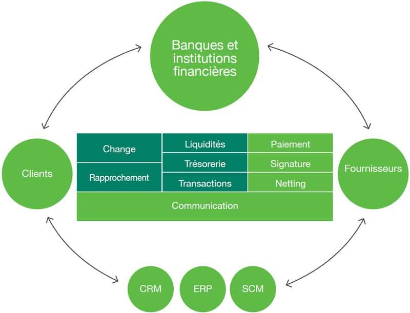 Sage XRT Treasury couvre tous vos workflows financiers. Avec votre partenaire DWS Lille Nord