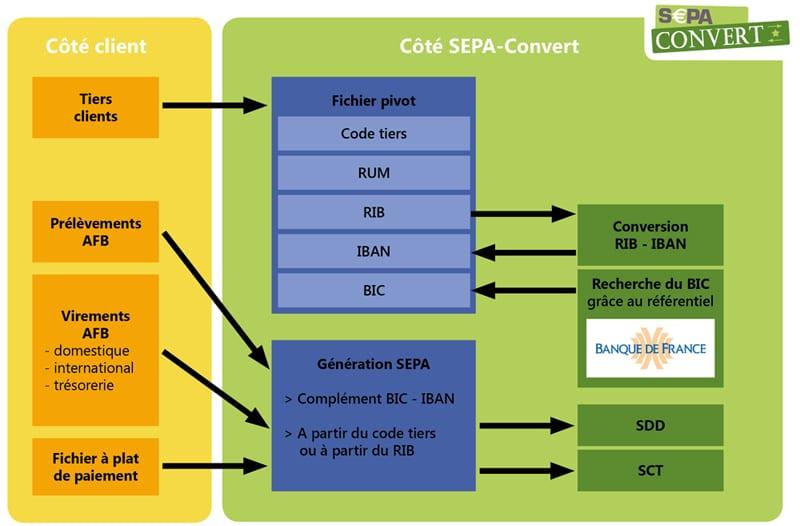 Comprendre le fonctionnement de SEPA-Convert, logiciel développé par DWS Villeneuve d'Ascq