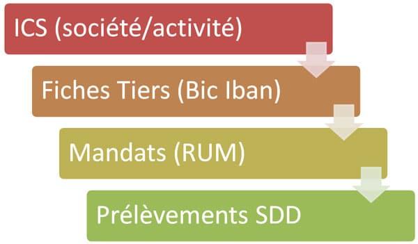 Mandatec - logiciel de gestion des mandats et prélèvements SDD - SEPA