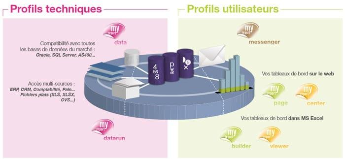 Modules du logiciel MyReport - Reporting sous Excel distribué par DWS Lille Nord