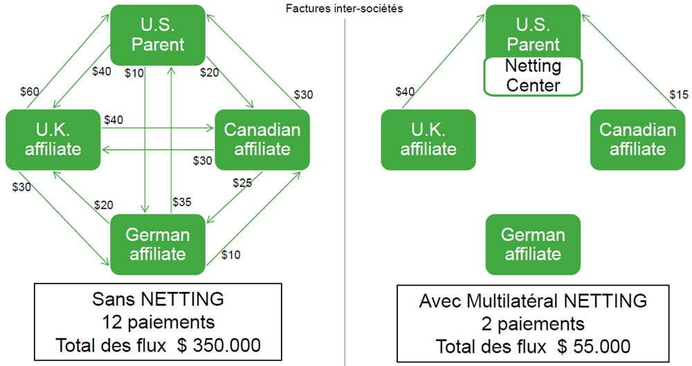 Module Netting de Sage XRT Treasury