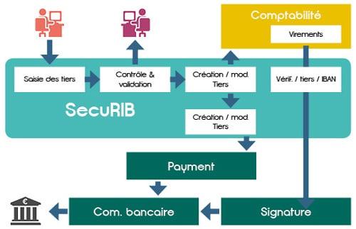 Découvrez le fonctionnement de SecuRIB, solution développée par DWS pour sécuriser vos virements